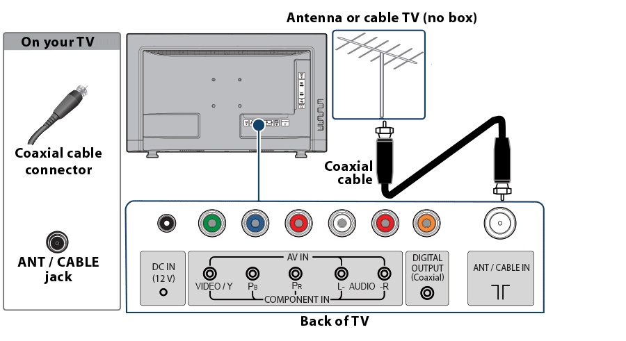 Connecting an antenna or cable TV (no box)